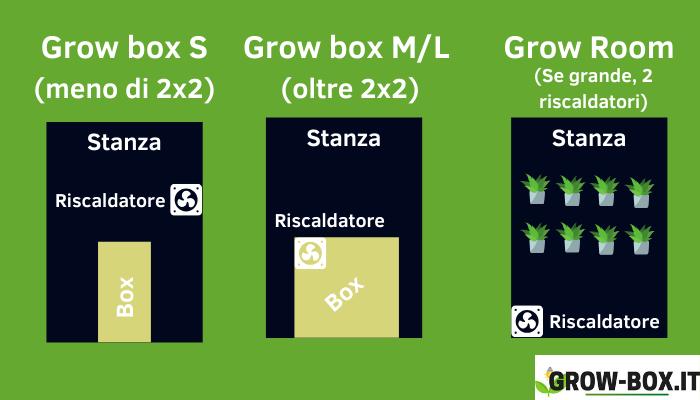 riscaldatore grow box dove metterlo