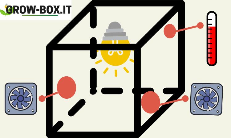 grox box come allestirla