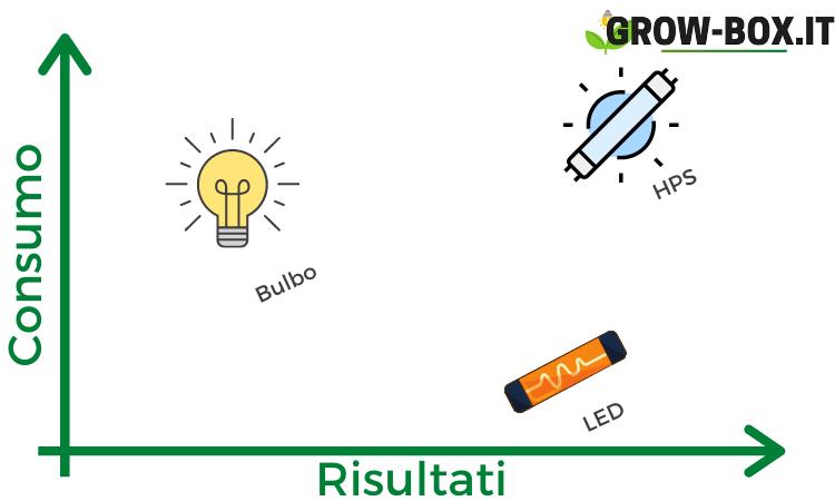 lampade grow box quale scegliere